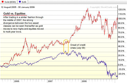 Gold vs. Equities chart