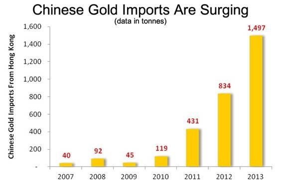 Graph of Chinese gold imports
